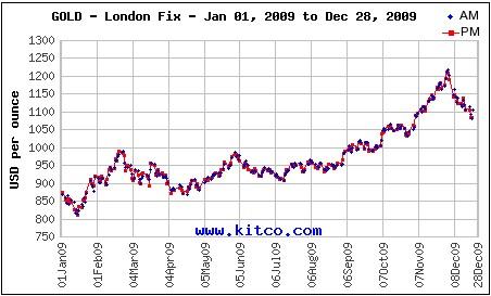 chart_yearly