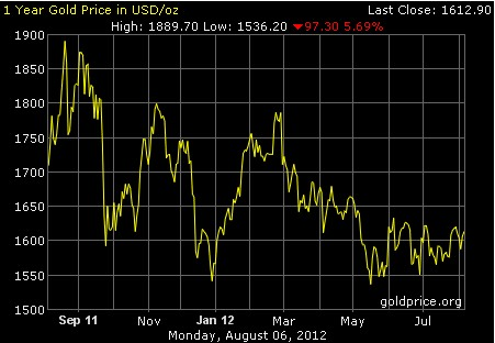 gold_1years