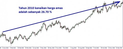gold_daily_2010